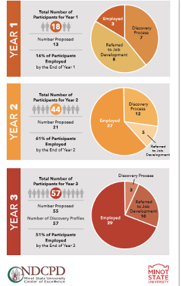 Image of NDCPD 3 year infographic on customized employment program. More information found: http://www.ndcpd.org/statewide.html